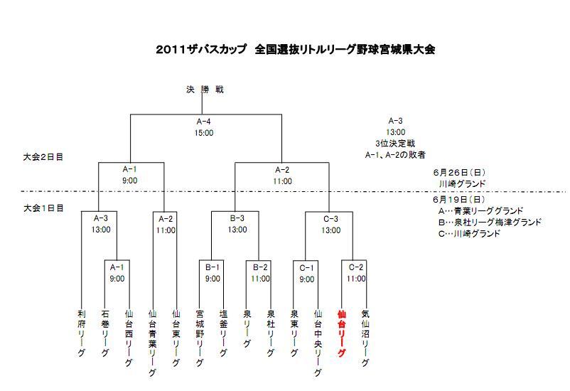 2011選抜組合せ