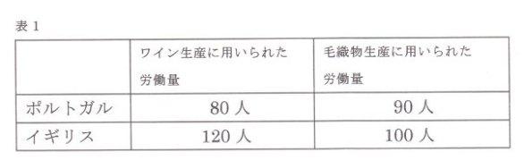 リカード表1