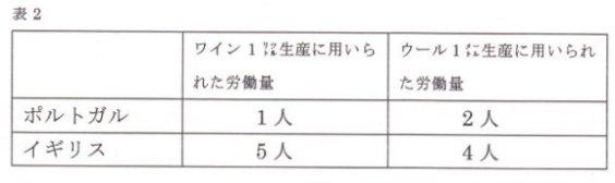 リカード表2