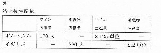 リカード表7