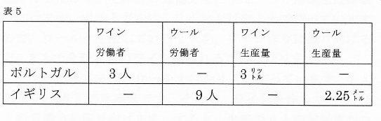 リカード表5
