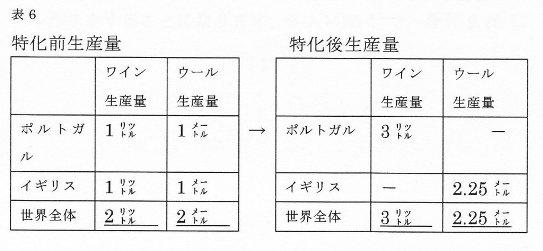 リカード表6