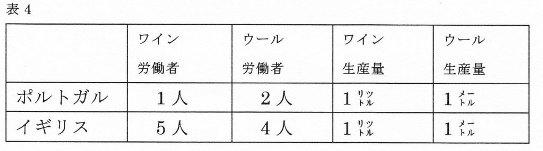 リカード表4