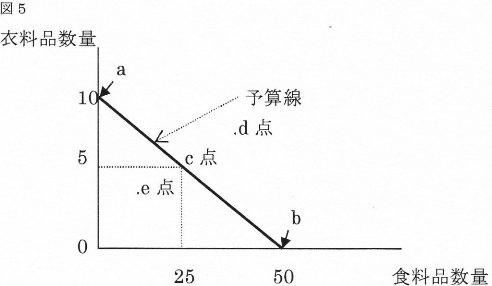 リカード図5