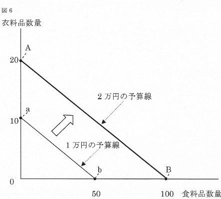 リカード図6