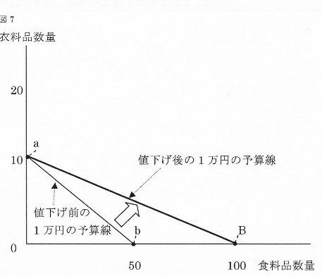 リカード図7