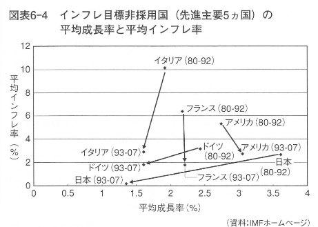 岩田規久雄『日本銀行は信用できるか』講談社現代新書2009 p162