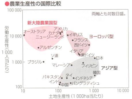 農業生産性国際比較.jpg