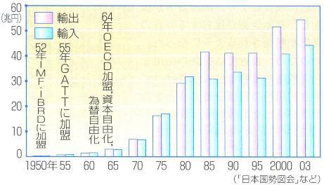 浜島書店 資料集『最新図説 政経』2006 p309無題.jpg