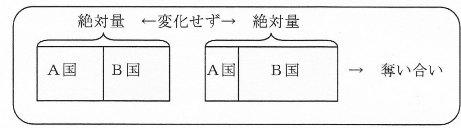 リカード図ゼロサム.jpg