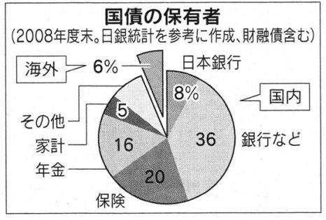 国債購入者 日経21.6.27