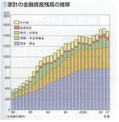 帝国書院『アクセス現代社会2009』P134 家計の金融資産残高の推移.jpg