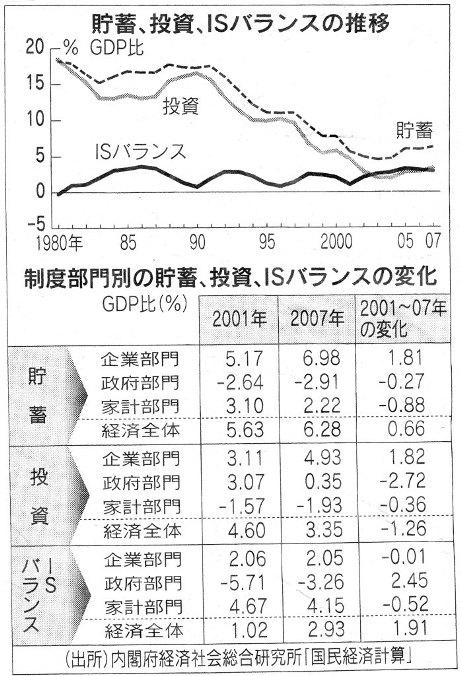 日本の貯蓄投資バランス推移.jpg