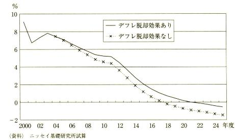 櫨浩一『貯蓄率ゼロ経済』日本経済新聞社 2006年 p11 p106