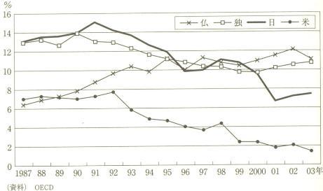 櫨浩一『貯蓄率ゼロ経済』日本経済新聞社 2006年 p11 p106.jpg