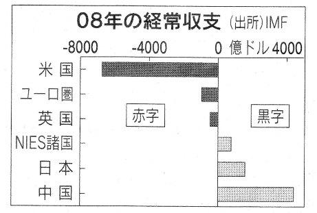 9.26 08年経常収支.jpg