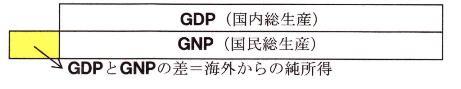 GDPとGNPの差