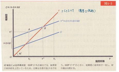 中谷巌 入門マクロ経済学第5版 日本評論社 2007 p83.jpg