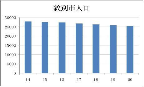 紋別市人口.jpg