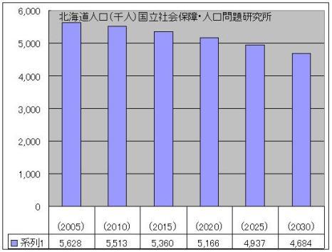 北海道人口.JPG