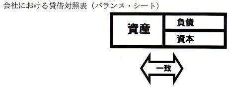 会社のバランスシート.jpg