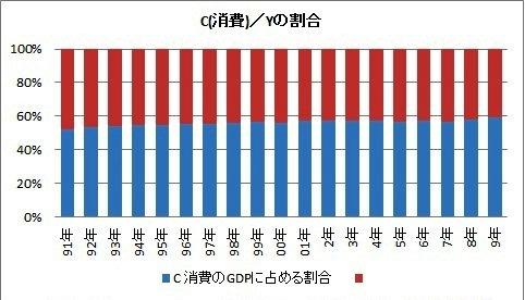 C消費/Yの割合.jpg