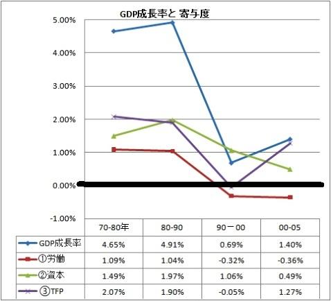 GDP成長率 寄与度.jpg