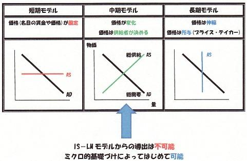 ミクロ的基礎付けのある、需要 供給曲線.jpg