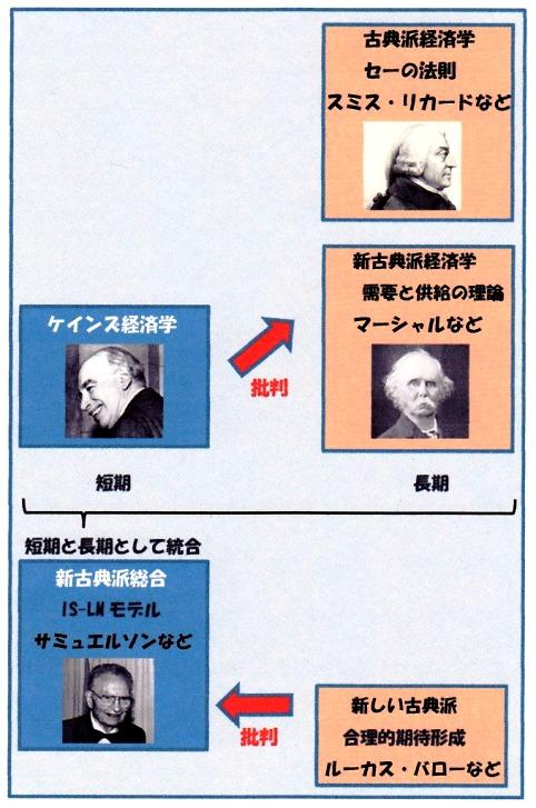 経済学史 サミュエルソン.jpg