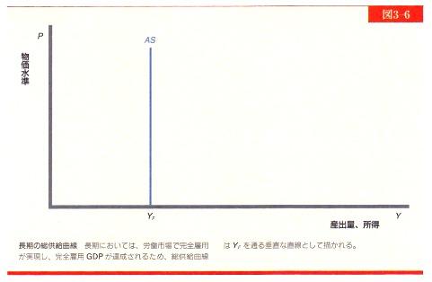 長期の総供給曲線.jpg