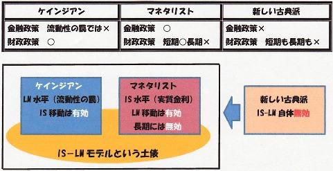 ケインジアン マネタリスト 新しい古典派.jpg