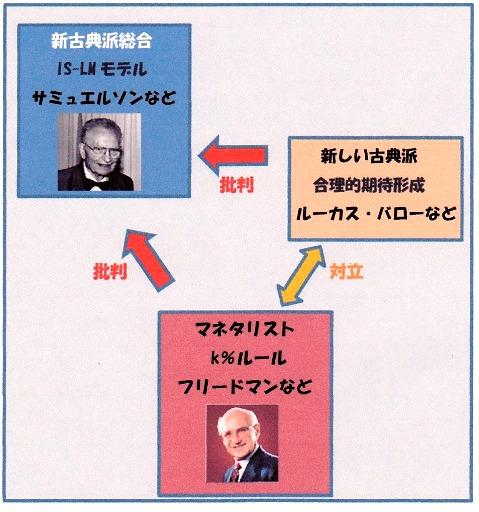 ケインジアン vs 新しい古典派 正解.jpg