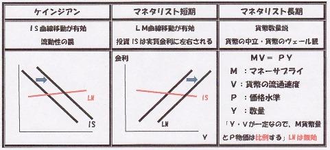 ケインジアン vs マネタリスト 正解 IMG.jpg
