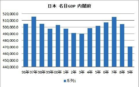 名目GDP 1996年~