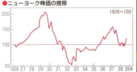 ニューヨーク株暴落