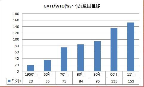 GATT WTO 加盟国推移