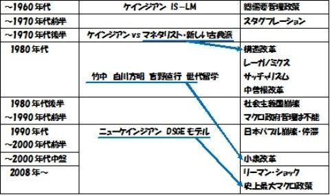 経済学→政策