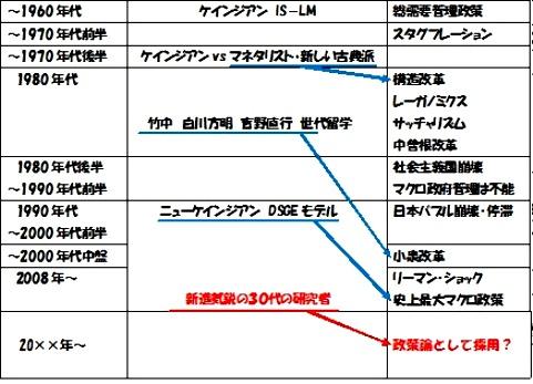 経済学→政策2