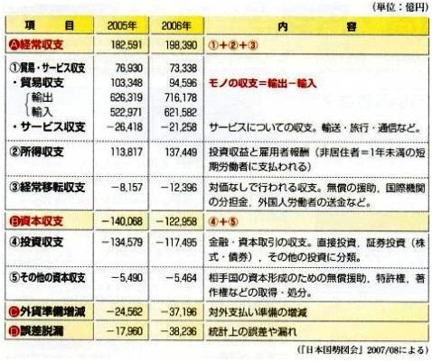 教科書 国際収支表.jpg