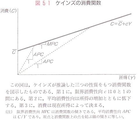 ケインズ 消費関数.jpg