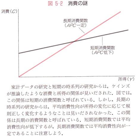 消費関数 短期 長期.jpg