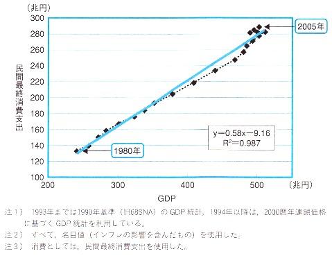 単純な消費関数.jpg