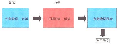 外国債⇔運用先?.jpg