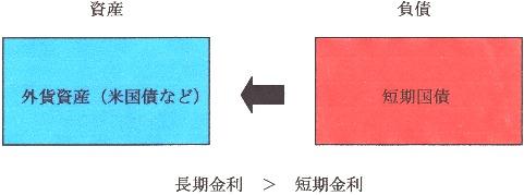 短期証券⇔外国債