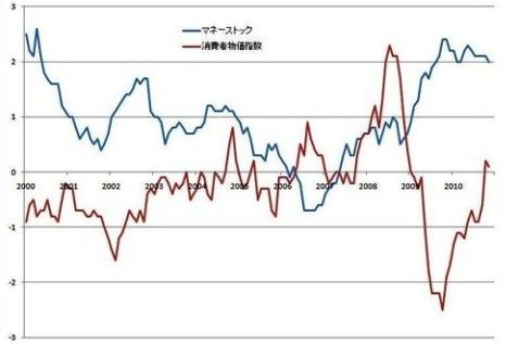 マネーストックと 消費者物価指数