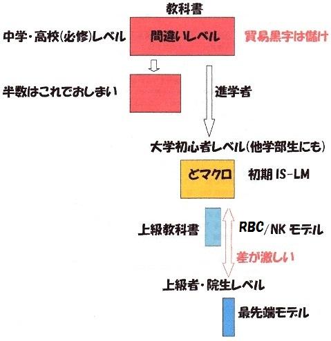 高校→大学 経済学 正.jpg