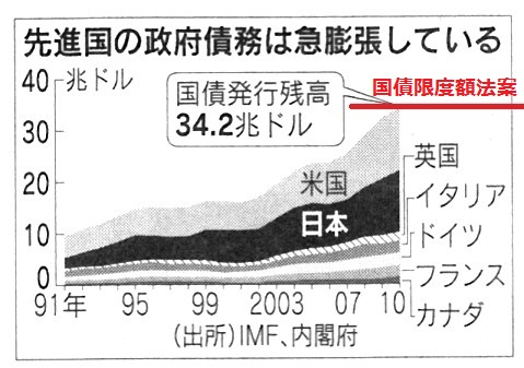 赤字国債 債務残高 各国[1]