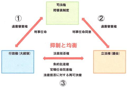 三権分立.jpg