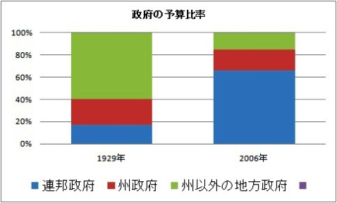 米政府予算比率.jpg