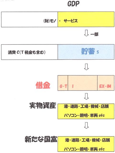 GDP→貯蓄→新たな国富.jpg
